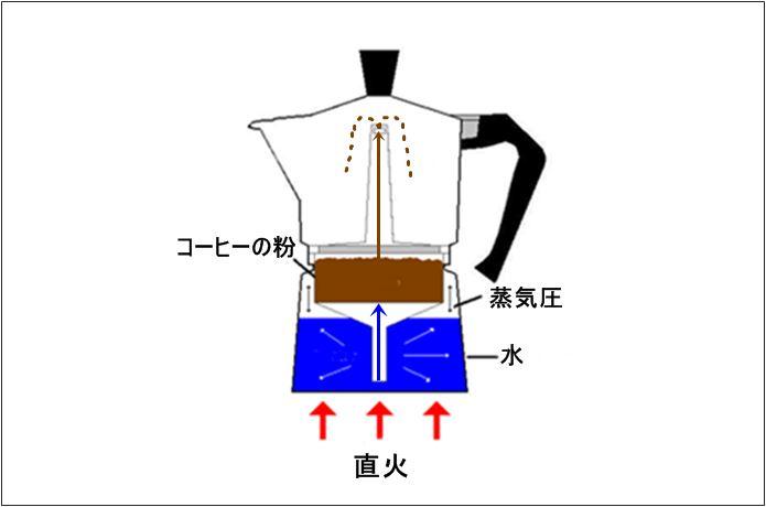 マキネッタの構造