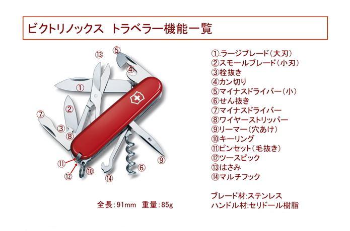 十徳ナイフの機能一覧