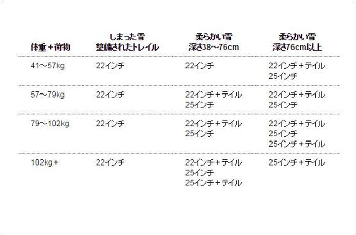 MSRのスノーシューサイズ表