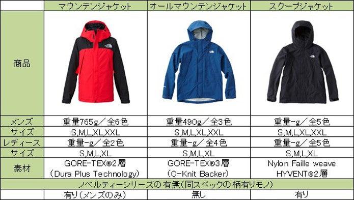 マウンテンジャケットとその他ジャケット比較表