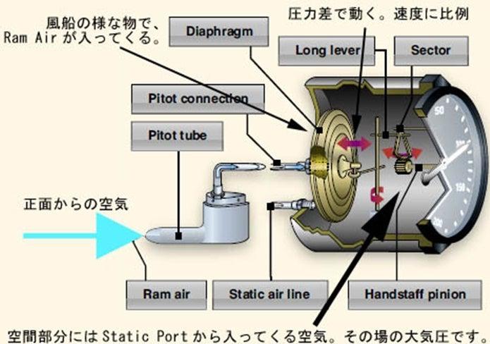 高度計の原理と仕組み