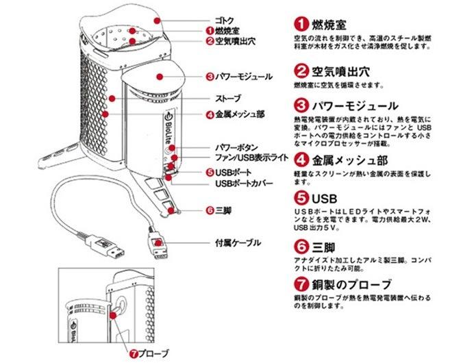 バイオライトの構造