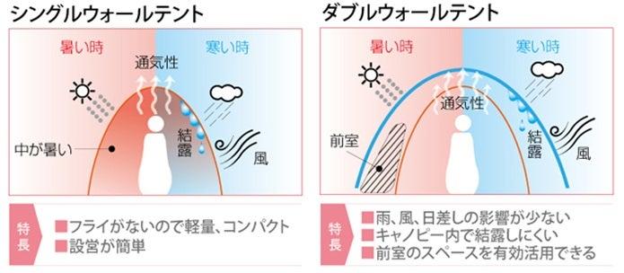 山岳テントの種類図