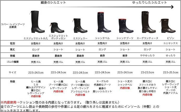 エーグルの長靴種類表