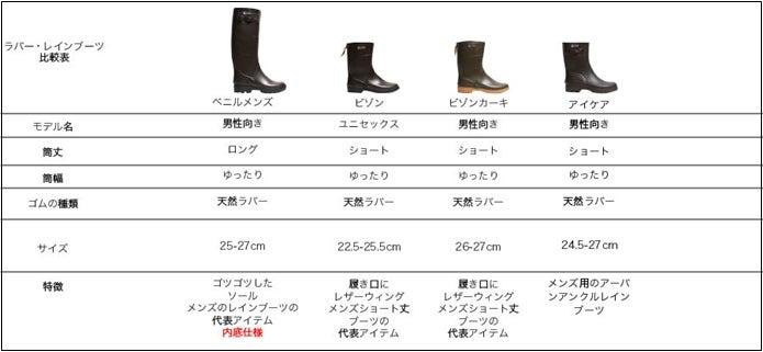 エーグルのメンズ長靴種類表