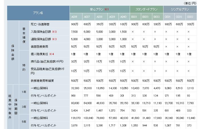 モンベル野外活動保険プラン1/2