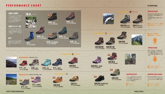 グランドキングの登山靴、チャート表