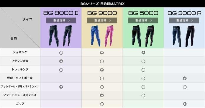 バイオギアのBGシリーズ