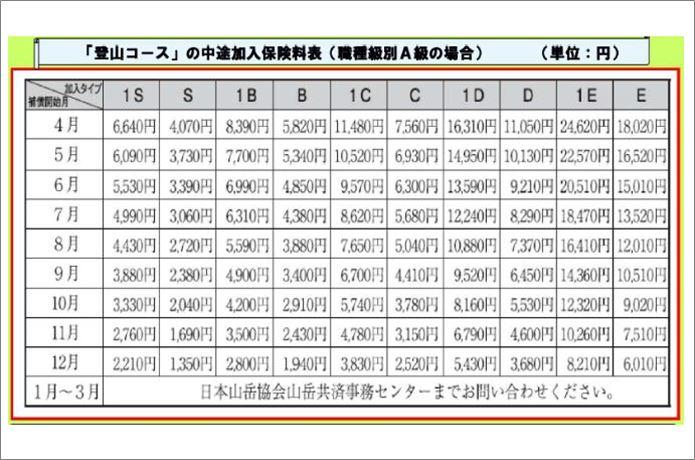 日本山岳協会の登山保険