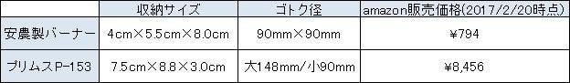 値段とサイズ