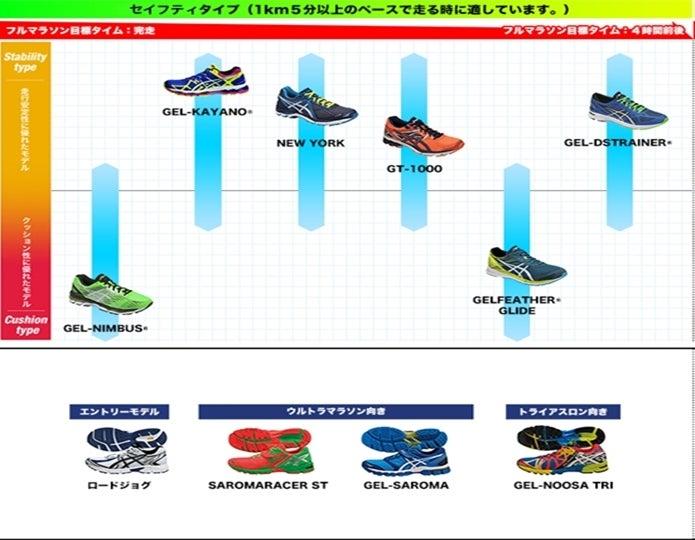asicsランニングシューズチャート表
