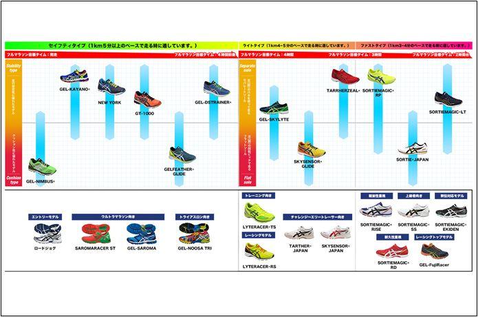 アシックスのランニングシューズのレディースチャート