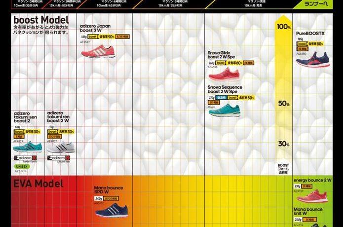 adidasのレディースランニングシューズチャート