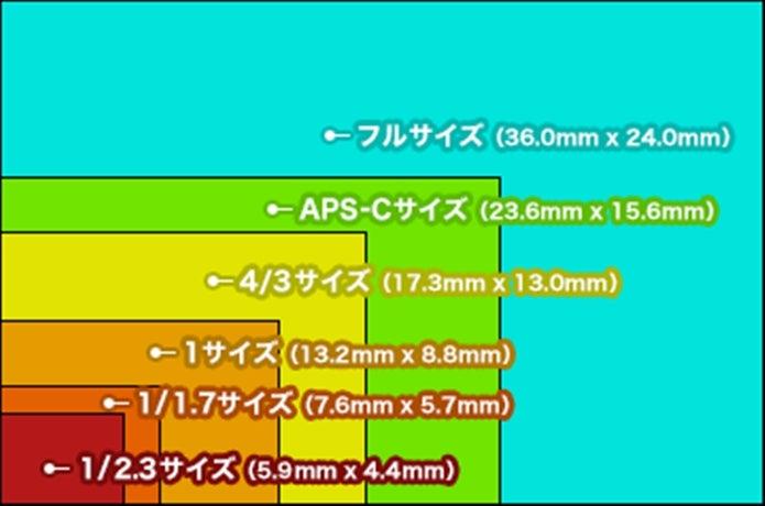 一眼レフ入門カメラは、センサーサイズを考慮しよう