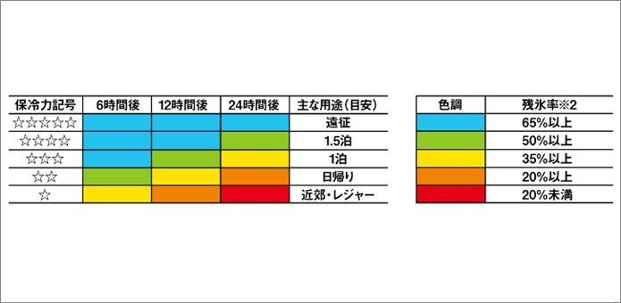 ダイワのクーラーボックス保温力説明図