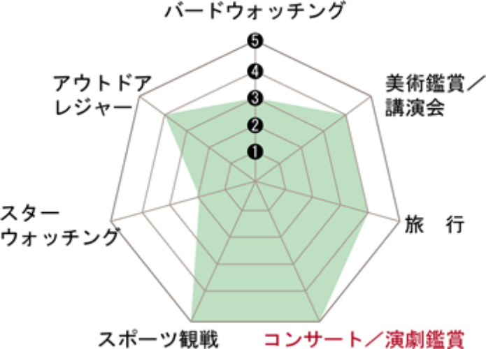 ビクセンのアリーナシリーズの用途説明図