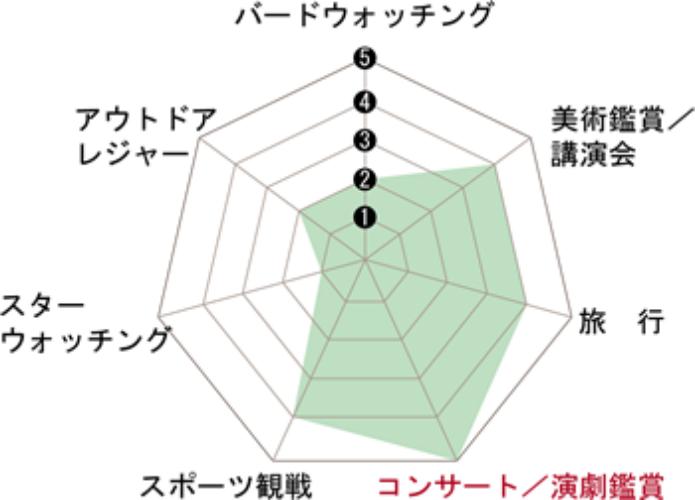 ビクセンのアリーナシリーズの用途別説明図