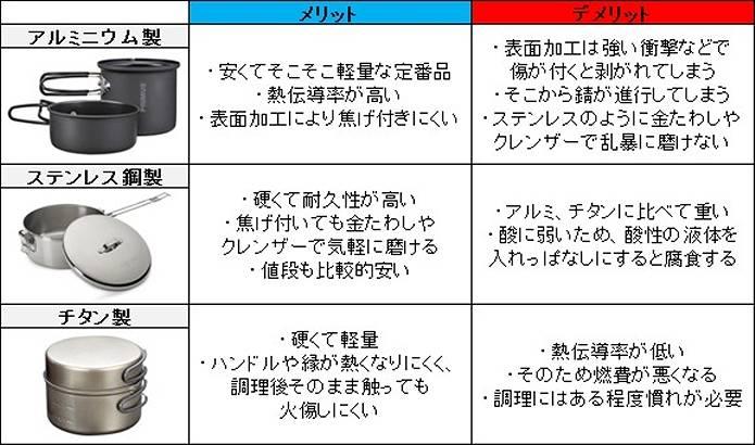 コッフェルの種類説明図