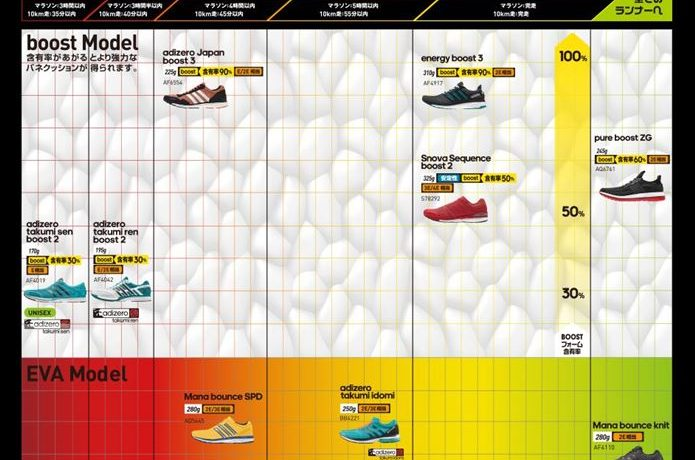adidasのメンズランニングシューズチャート