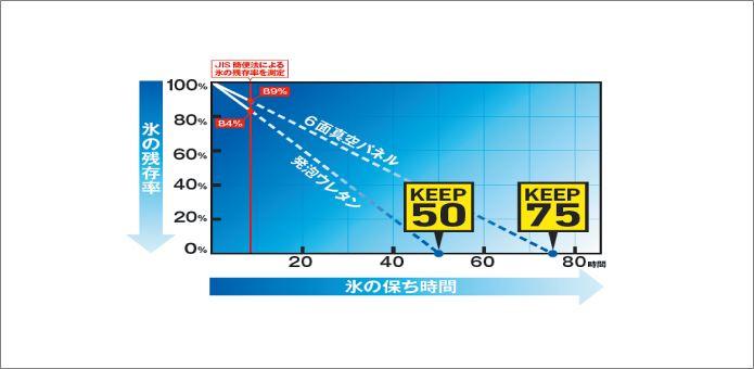 ダイワのクーラーボックスの保温キープ力を表す図