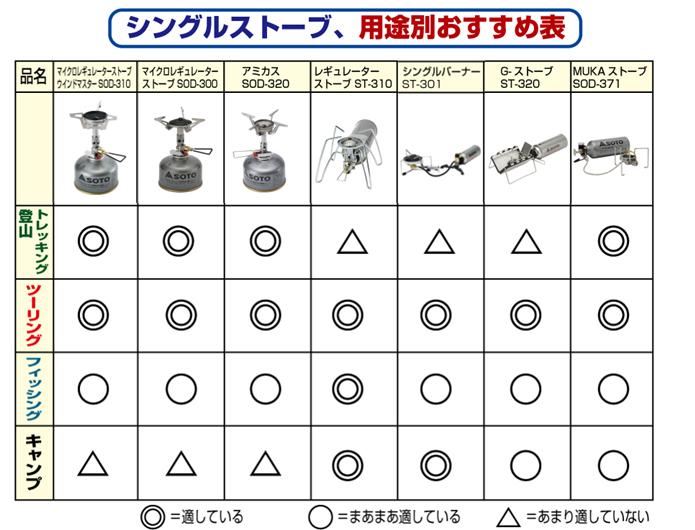 新富士バーナーSOTOのシングルストーブ選び方表