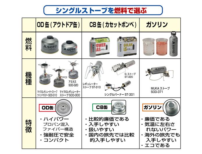 新富士バーナーSOTOの燃料別シングルバーナー表
