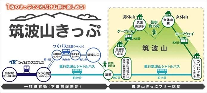 筑波山のアクセスは筑波山きっぷがおすすめ