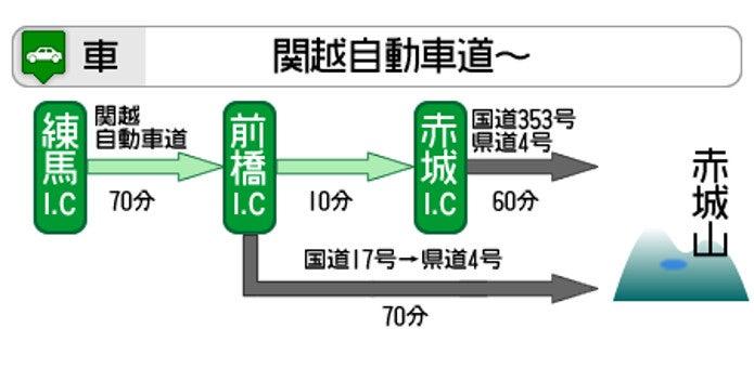 関越自動車道を利用した赤城山へのアクセス