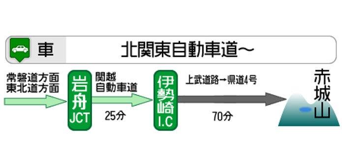 北関東自動車道を利用した赤城山へのアクセス
