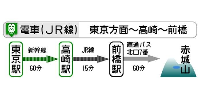 JRを利用した赤城山へのアクセス