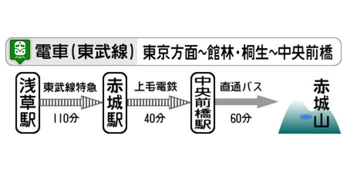 東武線を利用した赤城山へのアクセス