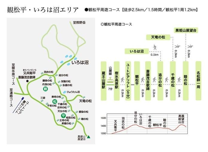 観松平周遊コース