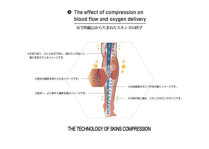スキンズの段階的着圧の図
